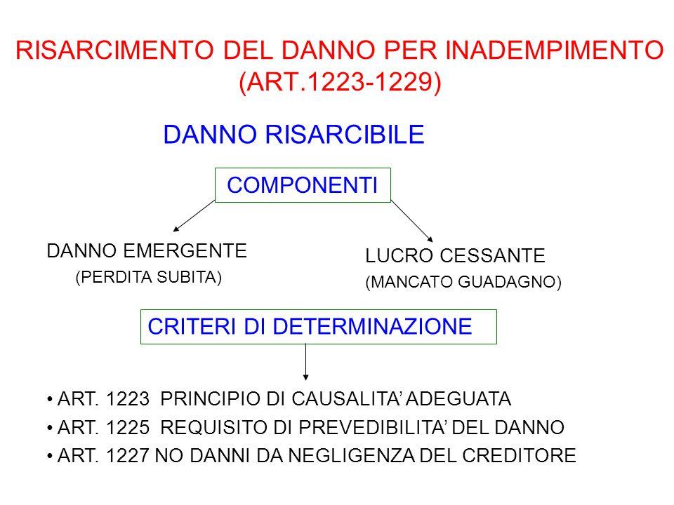 RISARCIMENTO DEL DANNO PER INADEMPIMENTO (ART.1223-1229) DANNO RISARCIBILE DANNO EMERGENTE (PERDITA SUBITA) CRITERI DI DETERMINAZIONE ART. 1223 PRINCI