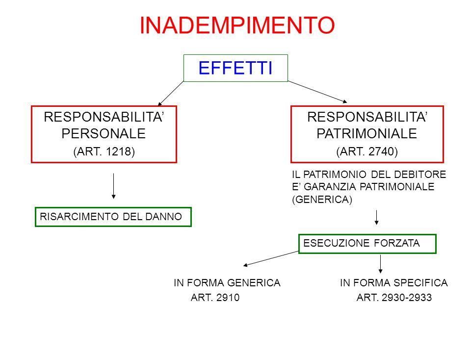 INADEMPIMENTO EFFETTI RESPONSABILITA PERSONALE (ART. 1218) IL PATRIMONIO DEL DEBITORE E GARANZIA PATRIMONIALE (GENERICA) RESPONSABILITA PATRIMONIALE (