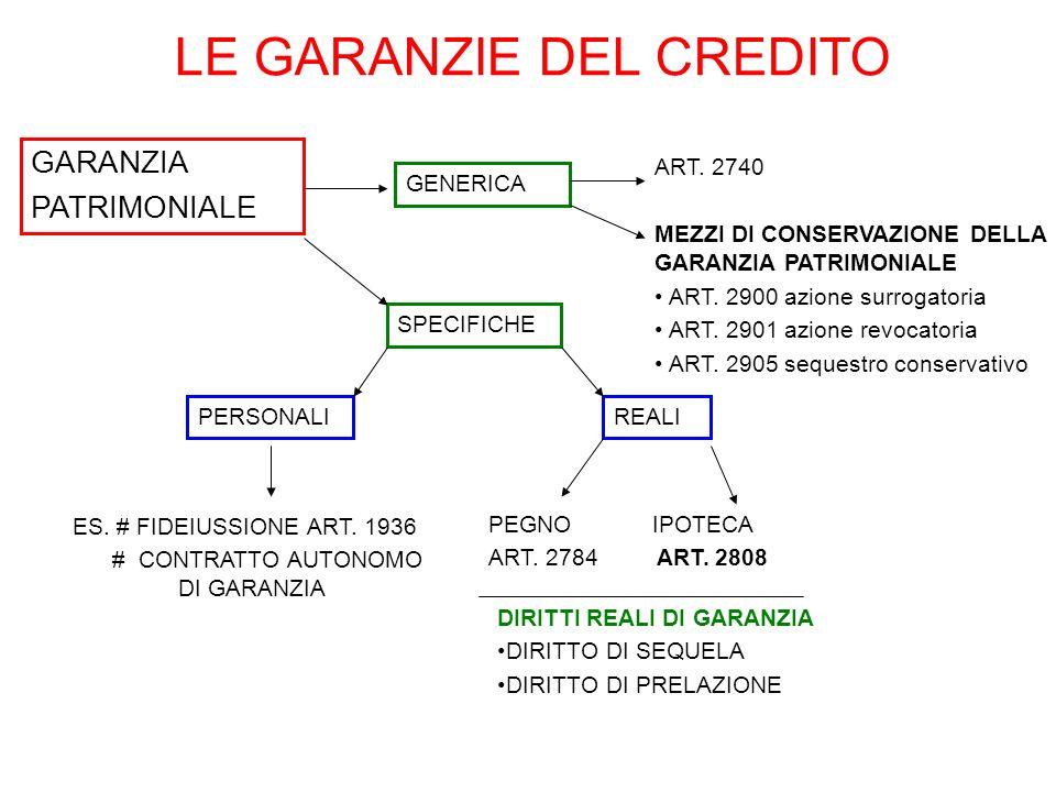 LE GARANZIE DEL CREDITO GARANZIA PATRIMONIALE ART. 2740 MEZZI DI CONSERVAZIONE DELLA GARANZIA PATRIMONIALE ART. 2900 azione surrogatoria ART. 2901 azi