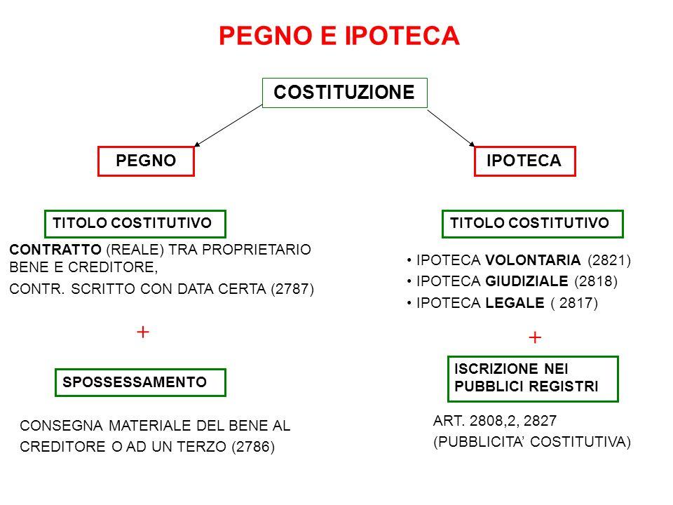 PEGNO E IPOTECA COSTITUZIONE PEGNO CONTRATTO (REALE) TRA PROPRIETARIO BENE E CREDITORE, CONTR. SCRITTO CON DATA CERTA (2787) IPOTECA SPOSSESSAMENTO CO