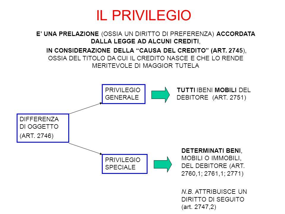 IL PRIVILEGIO E UNA PRELAZIONE (OSSIA UN DIRITTO DI PREFERENZA) ACCORDATA DALLA LEGGE AD ALCUNI CREDITI, IN CONSIDERAZIONE DELLA CAUSA DEL CREDITO (AR