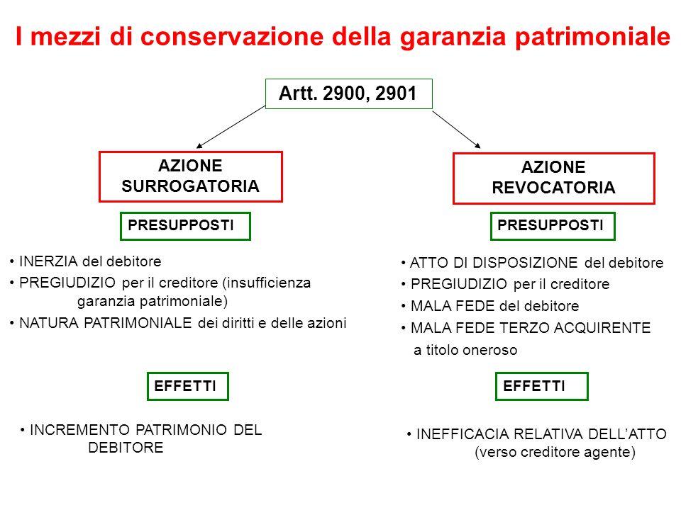 I mezzi di conservazione della garanzia patrimoniale Artt. 2900, 2901 AZIONE SURROGATORIA INERZIA del debitore PREGIUDIZIO per il creditore (insuffici