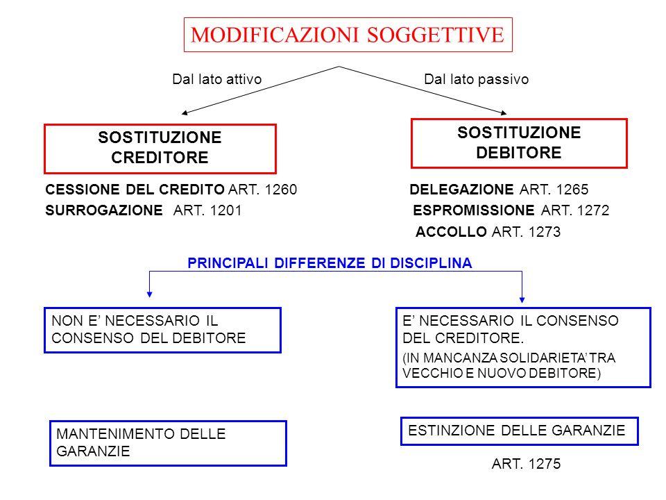 SOSTITUZIONE CREDITORE SOSTITUZIONE DEBITORE MANTENIMENTO DELLE GARANZIE CESSIONE DEL CREDITO ART. 1260 DELEGAZIONE ART. 1265 SURROGAZIONE ART. 1201 E