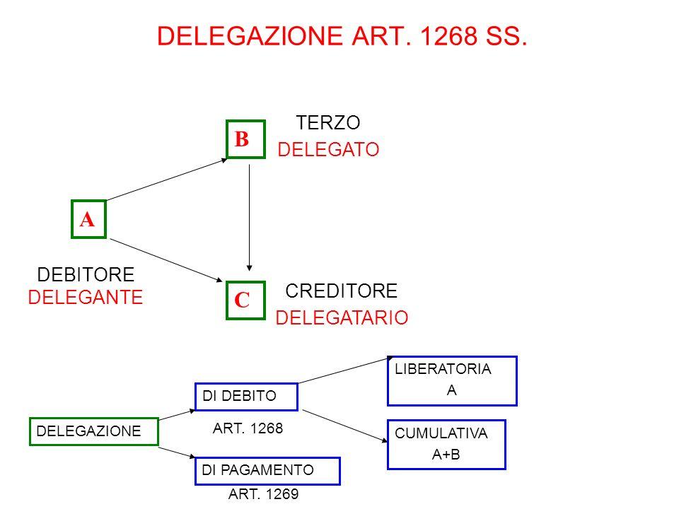 DELEGAZIONE ART. 1268 SS. DEBITORE DELEGANTE TERZO DELEGATO DELEGAZIONE DI DEBITO CREDITORE DELEGATARIO A B C DI PAGAMENTO ART. 1269 ART. 1268 CUMULAT