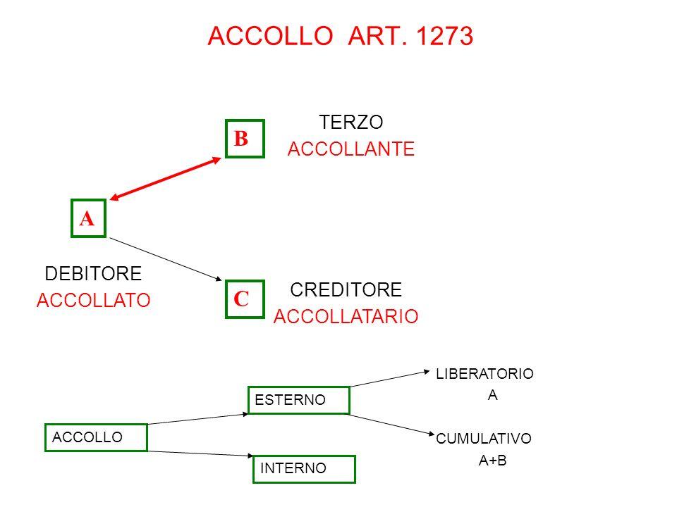 ACCOLLO ART. 1273 DEBITORE ACCOLLATO TERZO ACCOLLANTE ESTERNO LIBERATORIO A CUMULATIVO A+B CREDITORE ACCOLLATARIO A B C ACCOLLO INTERNO