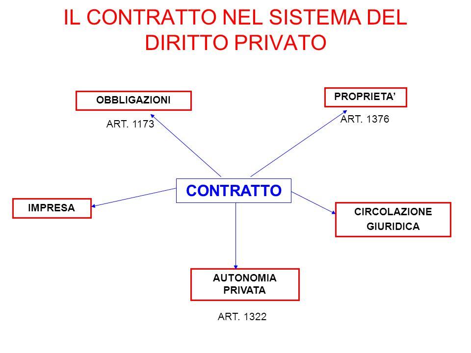 IL CONTRATTO NEL SISTEMA DEL DIRITTO PRIVATO CONTRATTO IMPRESA AUTONOMIA PRIVATA ART. 1322 CIRCOLAZIONE GIURIDICA PROPRIETA OBBLIGAZIONI ART. 1173 ART