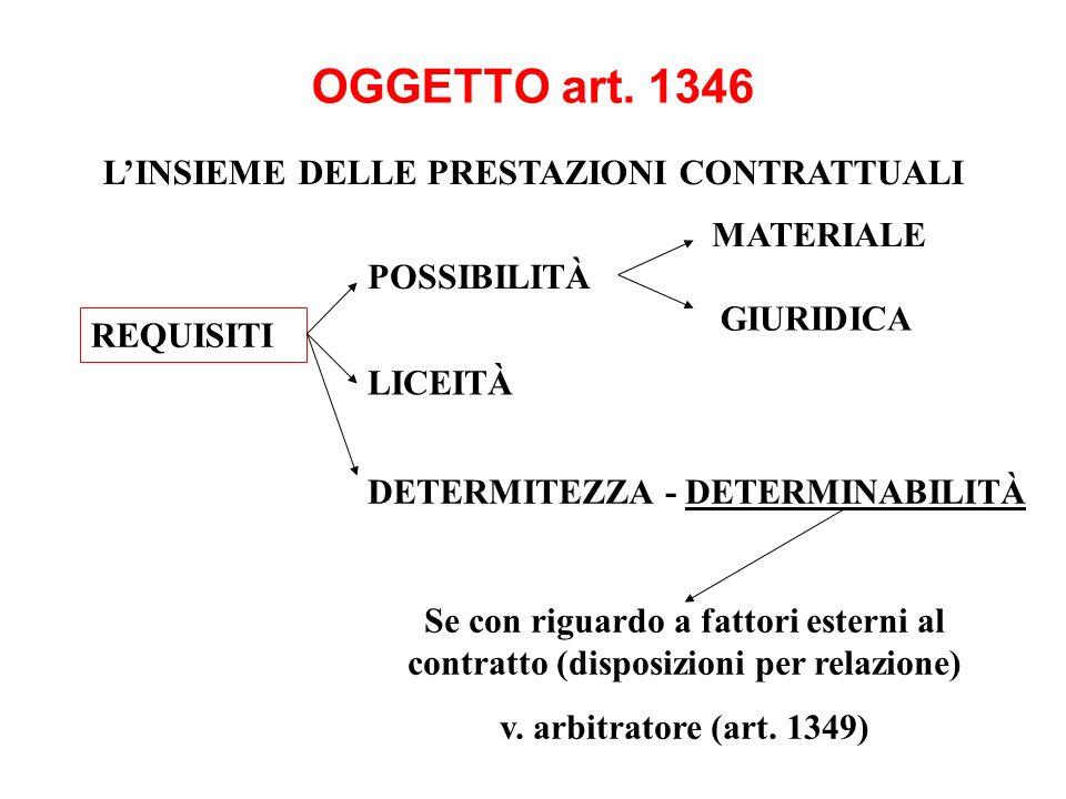 OGGETTO art. 1346 LINSIEME DELLE PRESTAZIONI CONTRATTUALI REQUISITI Se con riguardo a fattori esterni al contratto (disposizioni per relazione) v. arb