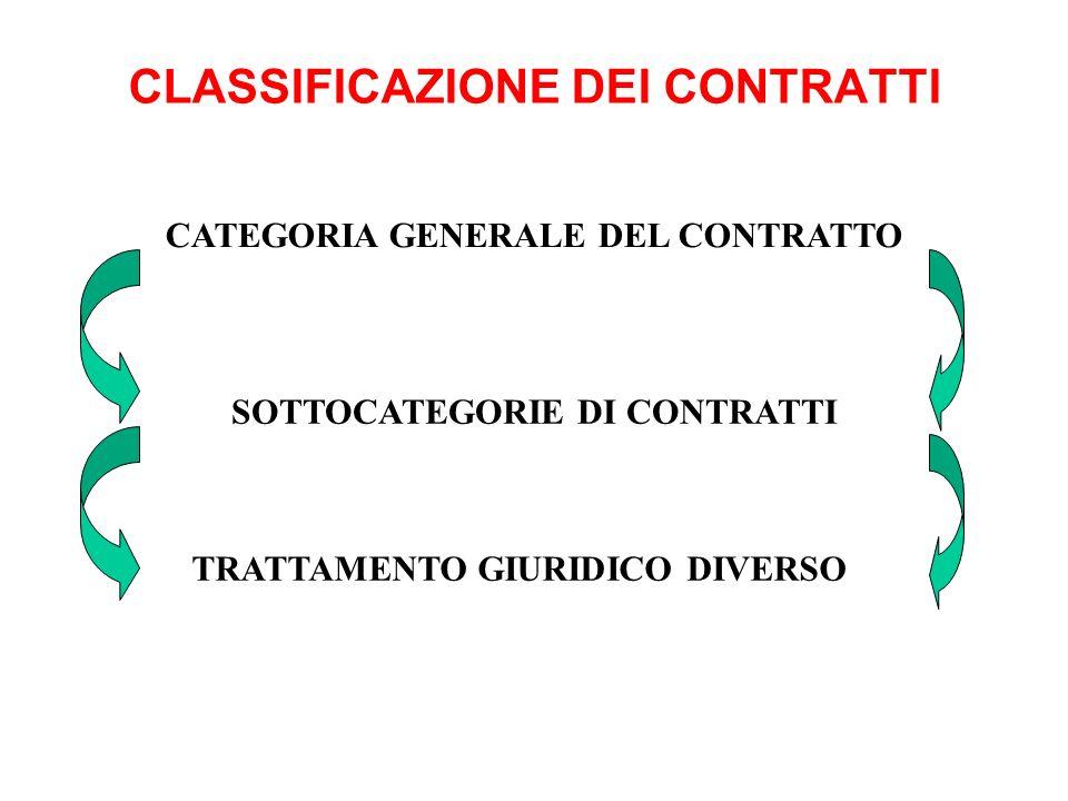 CLASSIFICAZIONE DEI CONTRATTI CATEGORIA GENERALE DEL CONTRATTO SOTTOCATEGORIE DI CONTRATTI TRATTAMENTO GIURIDICO DIVERSO