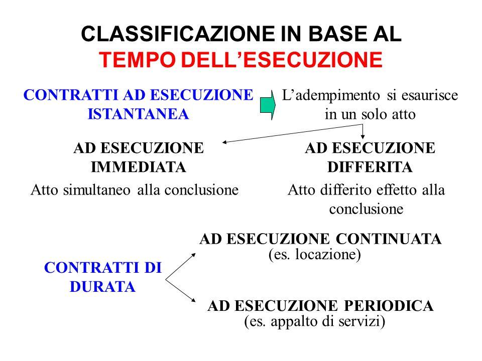 CLASSIFICAZIONE IN BASE AL TEMPO DELLESECUZIONE CONTRATTI AD ESECUZIONE ISTANTANEA AD ESECUZIONE DIFFERITA Ladempimento si esaurisce in un solo atto C