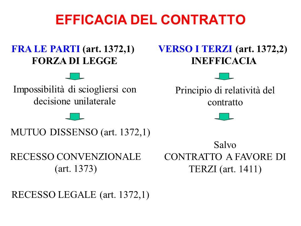 EFFICACIA DEL CONTRATTO FRA LE PARTI (art. 1372,1) FORZA DI LEGGE VERSO I TERZI (art. 1372,2) INEFFICACIA Impossibilità di sciogliersi con decisione u