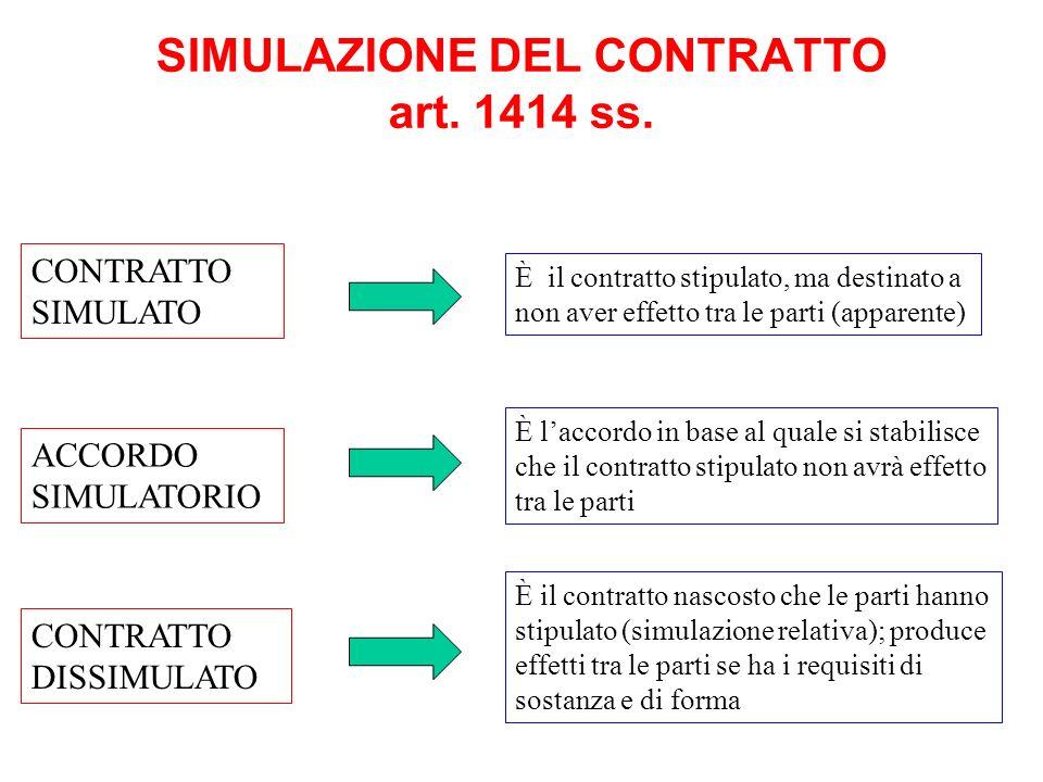 SIMULAZIONE DEL CONTRATTO art. 1414 ss. CONTRATTO SIMULATO CONTRATTO DISSIMULATO ACCORDO SIMULATORIO È il contratto stipulato, ma destinato a non aver