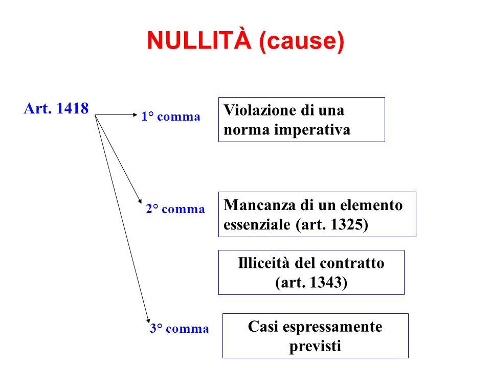 NULLITÀ (cause) Violazione di una norma imperativa Mancanza di un elemento essenziale (art. 1325) Art. 1418 Illiceità del contratto (art. 1343) Casi e