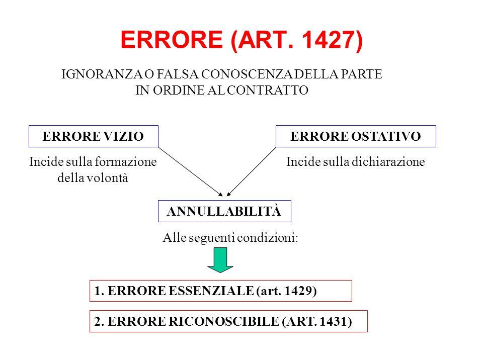 ERRORE (ART. 1427) ERRORE VIZIO ANNULLABILITÀ Incide sulla formazione della volontà 1. ERRORE ESSENZIALE (art. 1429) ERRORE OSTATIVO Incide sulla dich