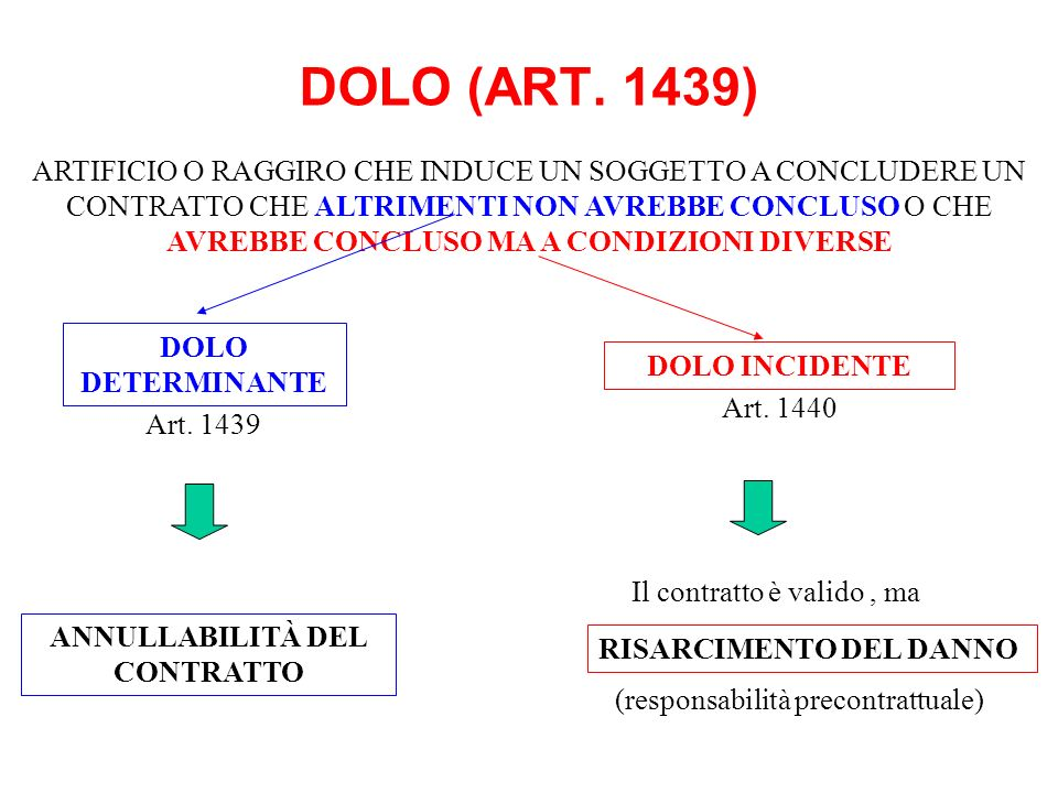DOLO (ART. 1439) DOLO DETERMINANTE ANNULLABILITÀ DEL CONTRATTO Art. 1439 RISARCIMENTO DEL DANNO DOLO INCIDENTE Art. 1440 ARTIFICIO O RAGGIRO CHE INDUC