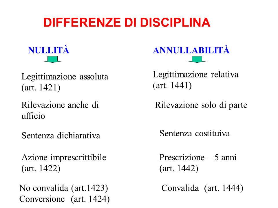 DIFFERENZE DI DISCIPLINA NULLITÀANNULLABILITÀ Legittimazione assoluta (art. 1421) Rilevazione solo di parte Legittimazione relativa (art. 1441) Senten