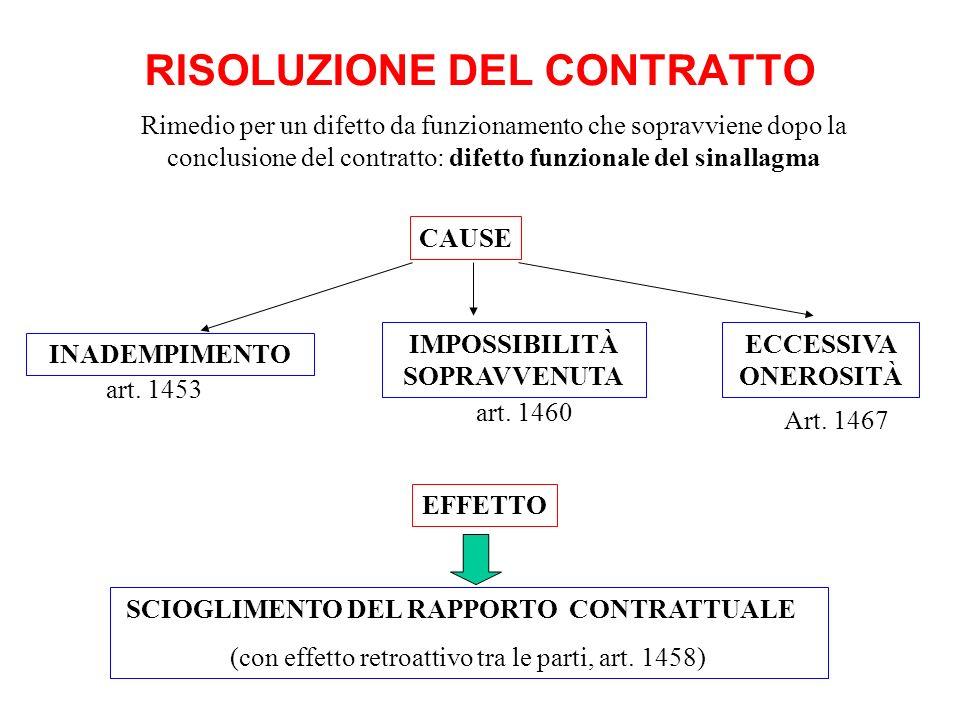 RISOLUZIONE DEL CONTRATTO INADEMPIMENTO SCIOGLIMENTO DEL RAPPORTO CONTRATTUALE (con effetto retroattivo tra le parti, art. 1458) art. 1453 ECCESSIVA O