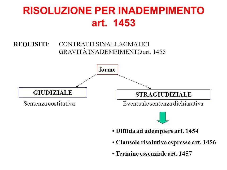 RISOLUZIONE PER INADEMPIMENTO art. 1453 GIUDIZIALE Diffida ad adempiere art. 1454 Clausola risolutiva espressa art. 1456 Termine essenziale art. 1457