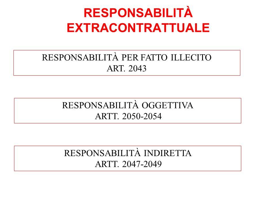 RESPONSABILITÀ EXTRACONTRATTUALE RESPONSABILITÀ PER FATTO ILLECITO ART. 2043 RESPONSABILITÀ OGGETTIVA ARTT. 2050-2054 RESPONSABILITÀ INDIRETTA ARTT. 2