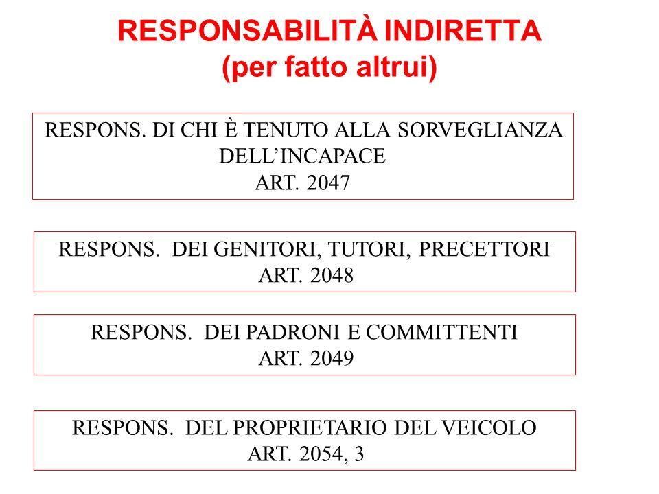 RESPONSABILITÀ INDIRETTA (per fatto altrui) RESPONS. DI CHI È TENUTO ALLA SORVEGLIANZA DELLINCAPACE ART. 2047 RESPONS. DEI GENITORI, TUTORI, PRECETTOR