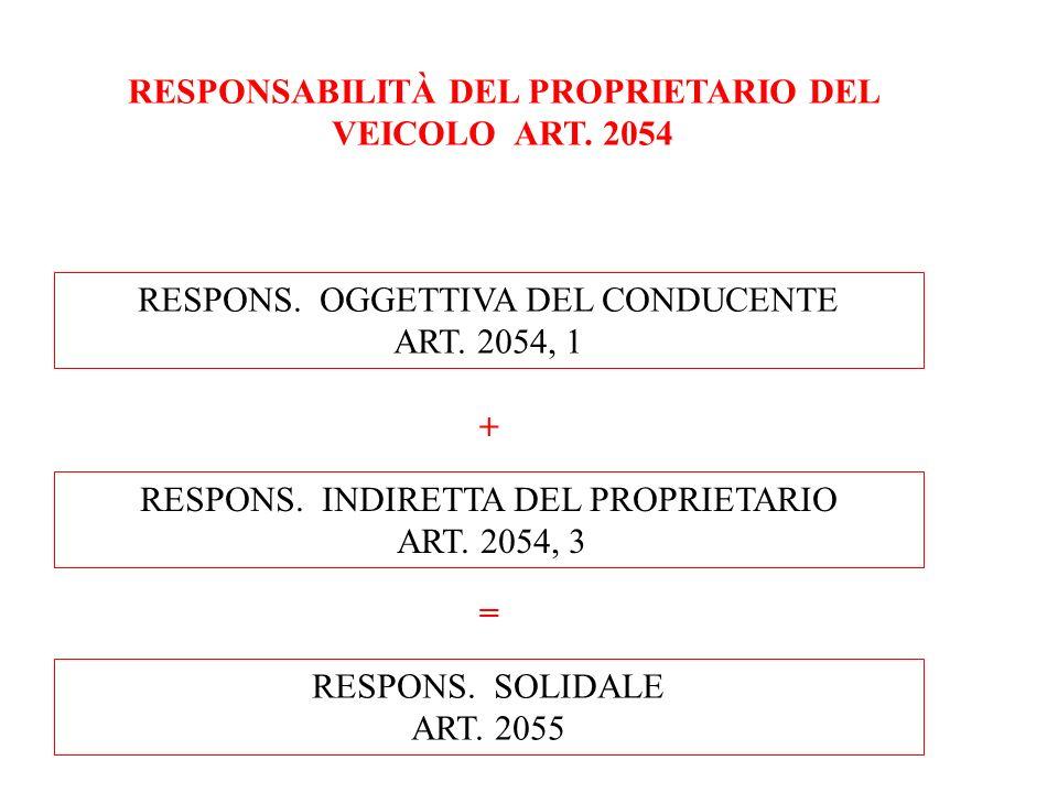 RESPONSABILITÀ DEL PROPRIETARIO DEL VEICOLO ART. 2054 RESPONS. OGGETTIVA DEL CONDUCENTE ART. 2054, 1 RESPONS. INDIRETTA DEL PROPRIETARIO ART. 2054, 3