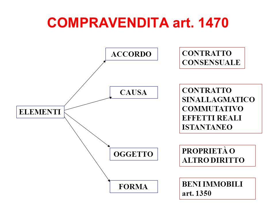 COMPRAVENDITA art. 1470 ACCORDO CAUSA BENI IMMOBILI art. 1350 ELEMENTI CONTRATTO CONSENSUALE CONTRATTO SINALLAGMATICO COMMUTATIVO EFFETTI REALI ISTANT