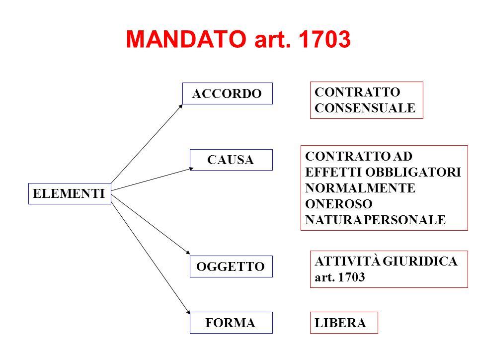MANDATO art. 1703 ACCORDO CAUSA LIBERA ELEMENTI CONTRATTO CONSENSUALE CONTRATTO AD EFFETTI OBBLIGATORI NORMALMENTE ONEROSO NATURA PERSONALE OGGETTO FO