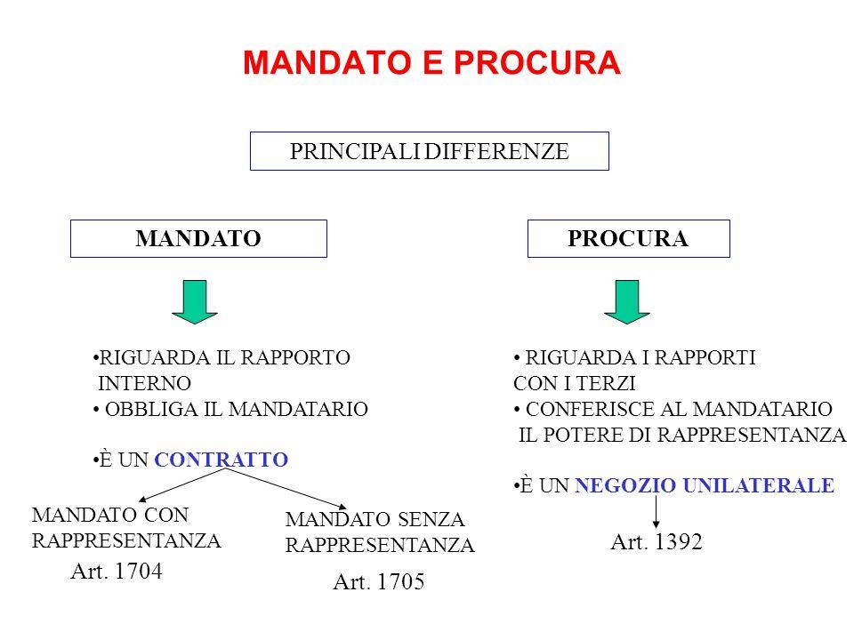 MANDATO E PROCURA MANDATO Art. 1704 PROCURA PRINCIPALI DIFFERENZE Art. 1392 RIGUARDA IL RAPPORTO INTERNO OBBLIGA IL MANDATARIO È UN CONTRATTO RIGUARDA