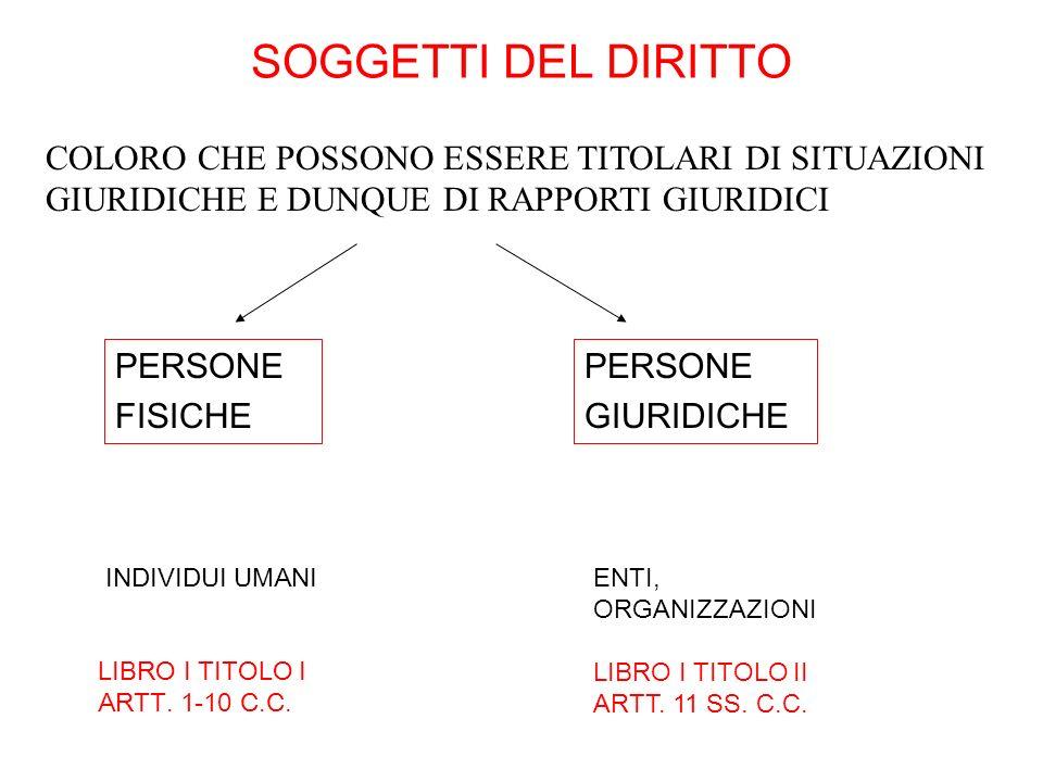 SOGGETTI DEL DIRITTO PERSONE FISICHE PERSONE GIURIDICHE INDIVIDUI UMANI LIBRO I TITOLO I ARTT. 1-10 C.C. ENTI, ORGANIZZAZIONI LIBRO I TITOLO II ARTT.