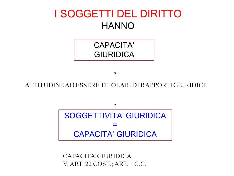 I SOGGETTI DEL DIRITTO HANNO CAPACITA GIURIDICA ATTITUDINE AD ESSERE TITOLARI DI RAPPORTI GIURIDICI CAPACITA GIURIDICA V. ART. 22 COST.; ART. 1 C.C. S