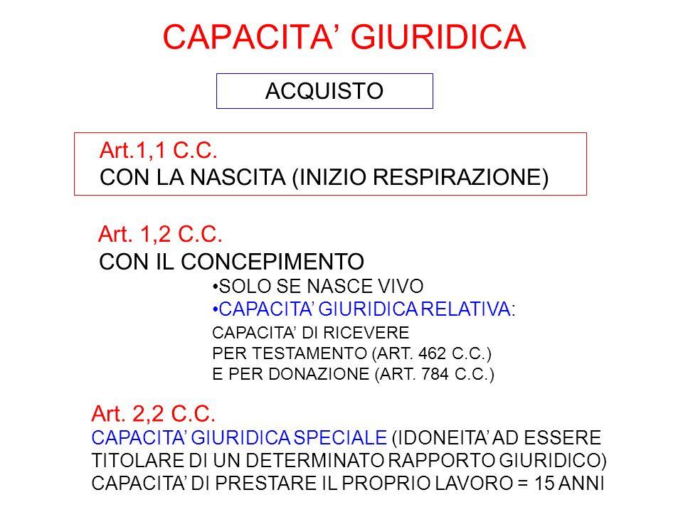 Art.1,1 C.C. CON LA NASCITA (INIZIO RESPIRAZIONE) Art. 1,2 C.C. CON IL CONCEPIMENTO SOLO SE NASCE VIVO CAPACITA GIURIDICA RELATIVA: CAPACITA DI RICEVE