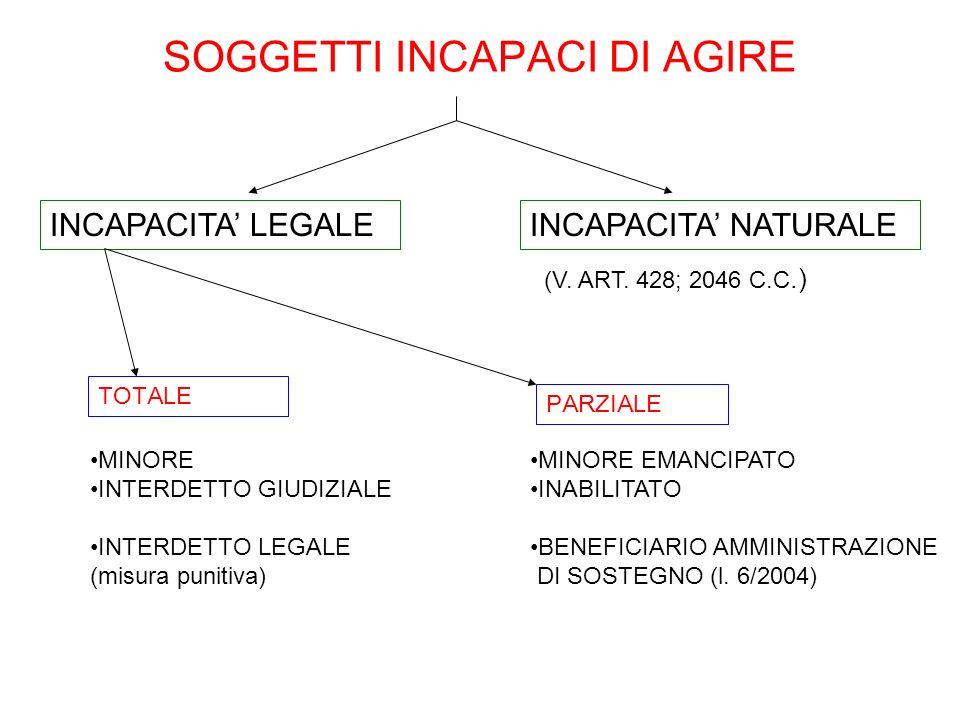 SOGGETTI INCAPACI DI AGIRE TOTALE MINORE INTERDETTO GIUDIZIALE INTERDETTO LEGALE (misura punitiva) INCAPACITA LEGALE PARZIALE MINORE EMANCIPATO INABIL