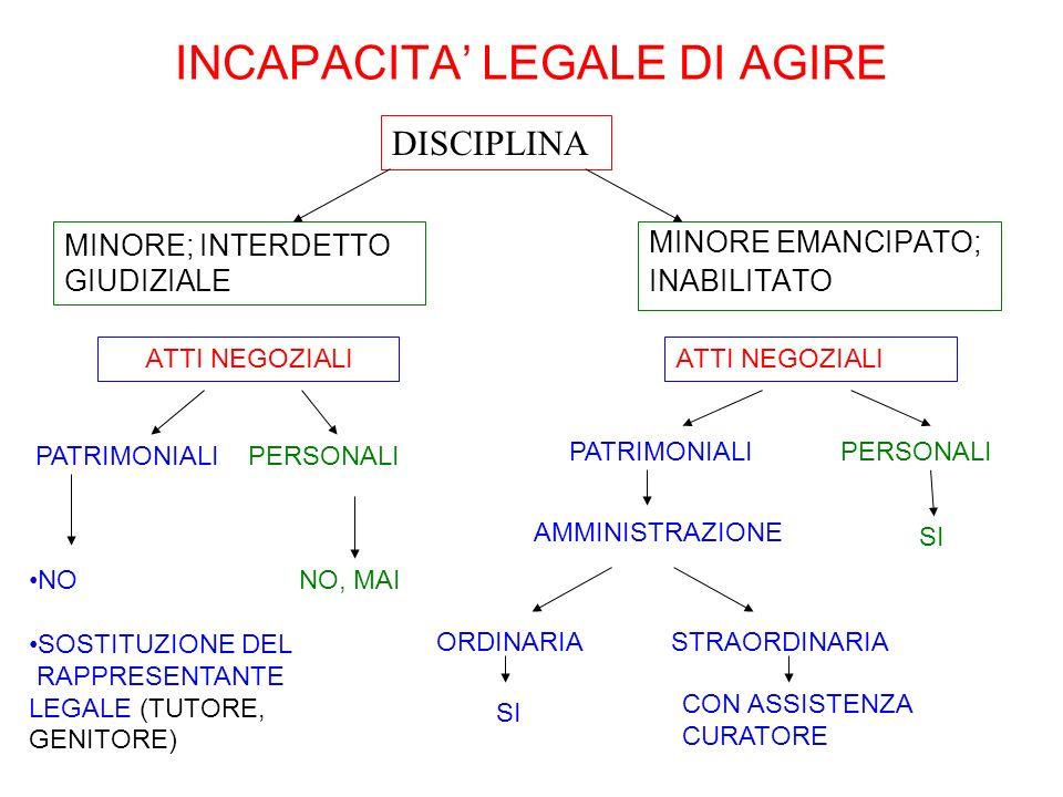 INCAPACITA LEGALE DI AGIRE MINORE EMANCIPATO; INABILITATO ATTI NEGOZIALI NO NO, MAI SOSTITUZIONE DEL RAPPRESENTANTE LEGALE (TUTORE, GENITORE) MINORE;