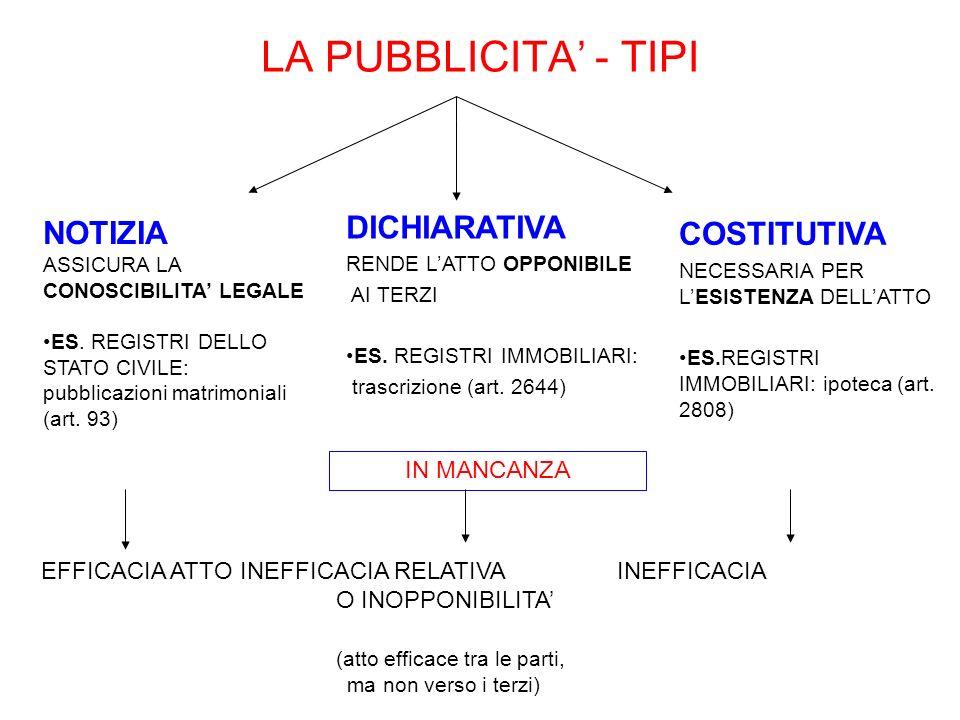 LA PUBBLICITA - TIPI DICHIARATIVA RENDE LATTO OPPONIBILE AI TERZI ES. REGISTRI IMMOBILIARI: trascrizione (art. 2644) NOTIZIA ASSICURA LA CONOSCIBILITA