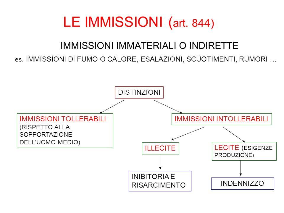 LE IMMISSIONI ( art. 844) IMMISSIONI IMMATERIALI O INDIRETTE es. IMMISSIONI DI FUMO O CALORE, ESALAZIONI, SCUOTIMENTI, RUMORI … DISTINZIONI IMMISSIONI