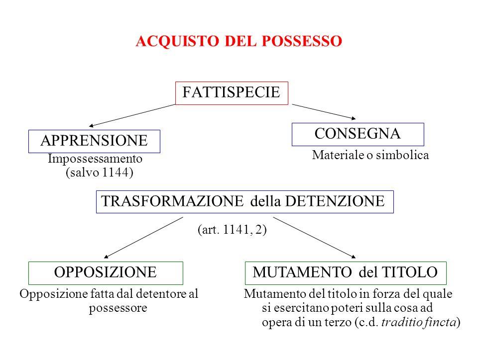 ACQUISTO DEL POSSESSO FATTISPECIE APPRENSIONE CONSEGNA Impossessamento (salvo 1144) Materiale o simbolica OPPOSIZIONEMUTAMENTO del TITOLO Opposizione