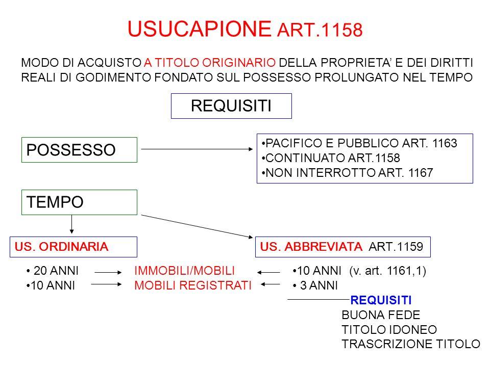 USUCAPIONE ART.1158 US. ORDINARIA 20 ANNI 10 ANNI REQUISITI US. ABBREVIATA ART.1159 10 ANNI (v. art. 1161,1) 3 ANNI REQUISITI BUONA FEDE TITOLO IDONEO