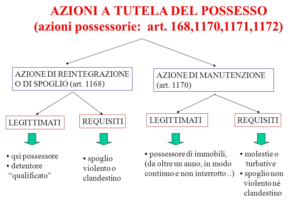 AZIONI A TUTELA DEL POSSESSO (azioni possessorie: art. 168,1170,1171,1172) AZIONE DI REINTEGRAZIONE O DI SPOGLIO (art. 1168) AZIONE DI MANUTENZIONE (a