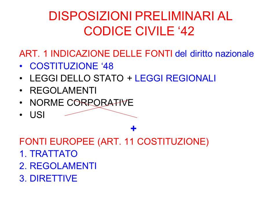 DISPOSIZIONI PRELIMINARI AL CODICE CIVILE 42 ART. 1 INDICAZIONE DELLE FONTI del diritto nazionale COSTITUZIONE 48 LEGGI DELLO STATO + LEGGI REGIONALI