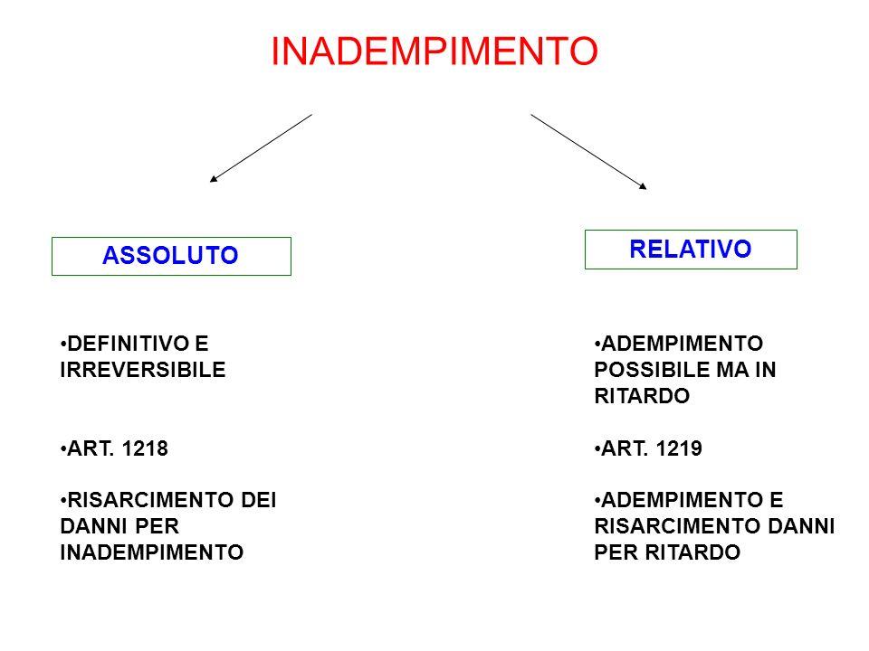 INADEMPIMENTO DEFINITIVO E IRREVERSIBILE ART. 1218 RISARCIMENTO DEI DANNI PER INADEMPIMENTO ASSOLUTO RELATIVO ADEMPIMENTO POSSIBILE MA IN RITARDO ART.
