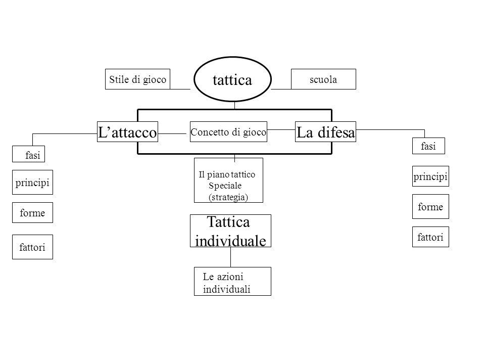 tattica Stile di giocoscuola LattaccoLa difesa Concetto di gioco forme fattori fasi forme fattori principi fasi Il piano tattico Speciale (strategia) Tattica individuale principi Le azioni individuali