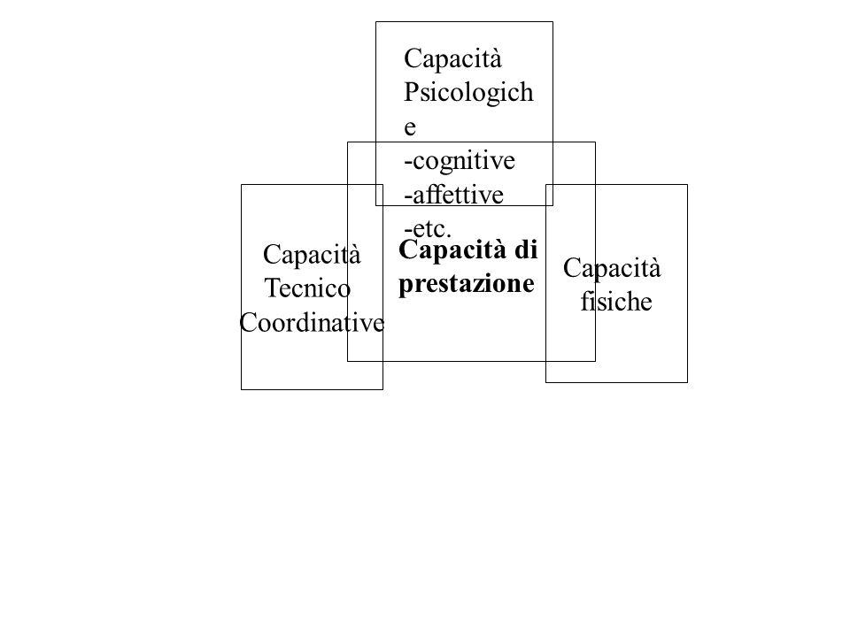 Capacità Tecnico Coordinative Capacità fisiche Capacità Psicologich e -cognitive -affettive -etc.