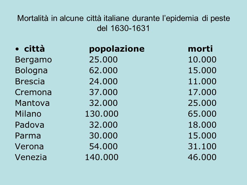 Mortalità in alcune città italiane durante lepidemia di peste del 1630-1631 cittàpopolazione morti Bergamo25.00010.000 Bologna62.00015.000 Brescia24.0