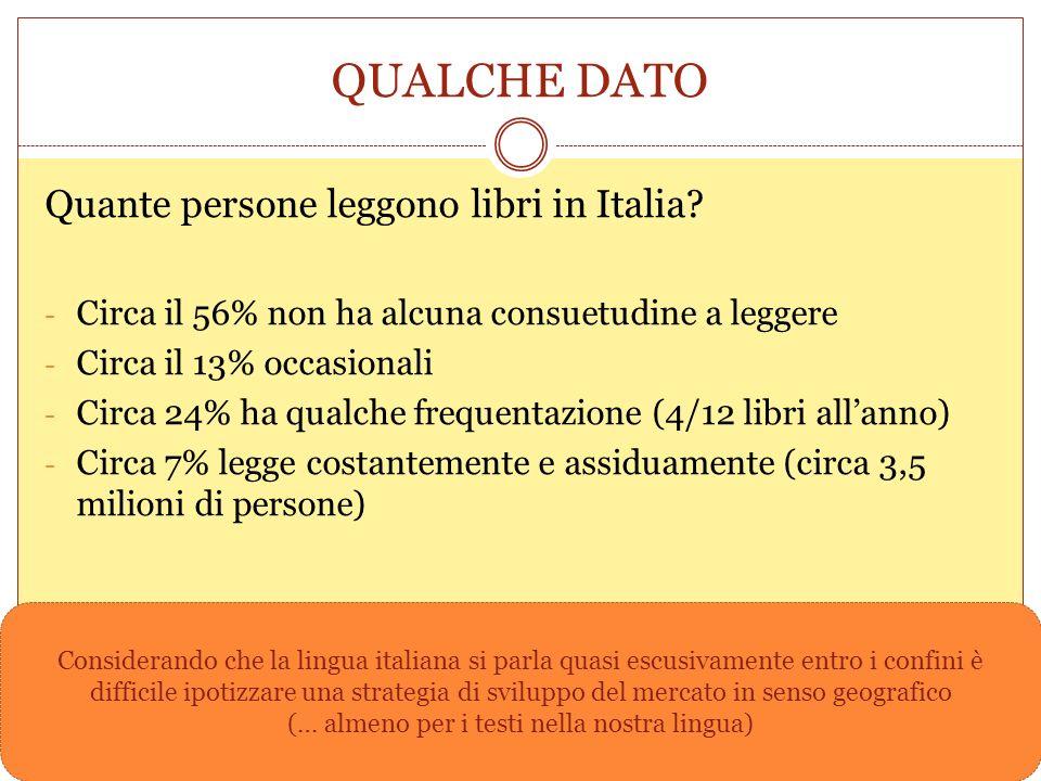QUALCHE DATO Quante persone leggono libri in Italia? - Circa il 56% non ha alcuna consuetudine a leggere - Circa il 13% occasionali - Circa 24% ha qua