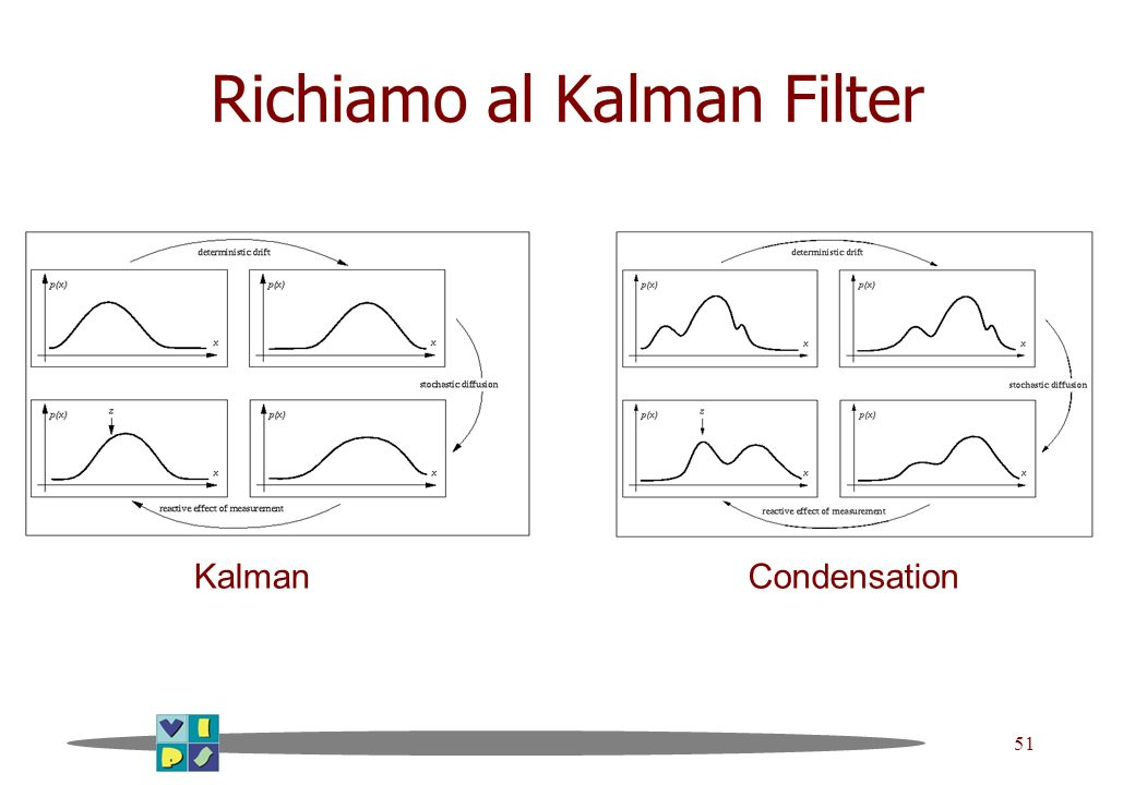 51 Richiamo al Kalman Filter KalmanCondensation