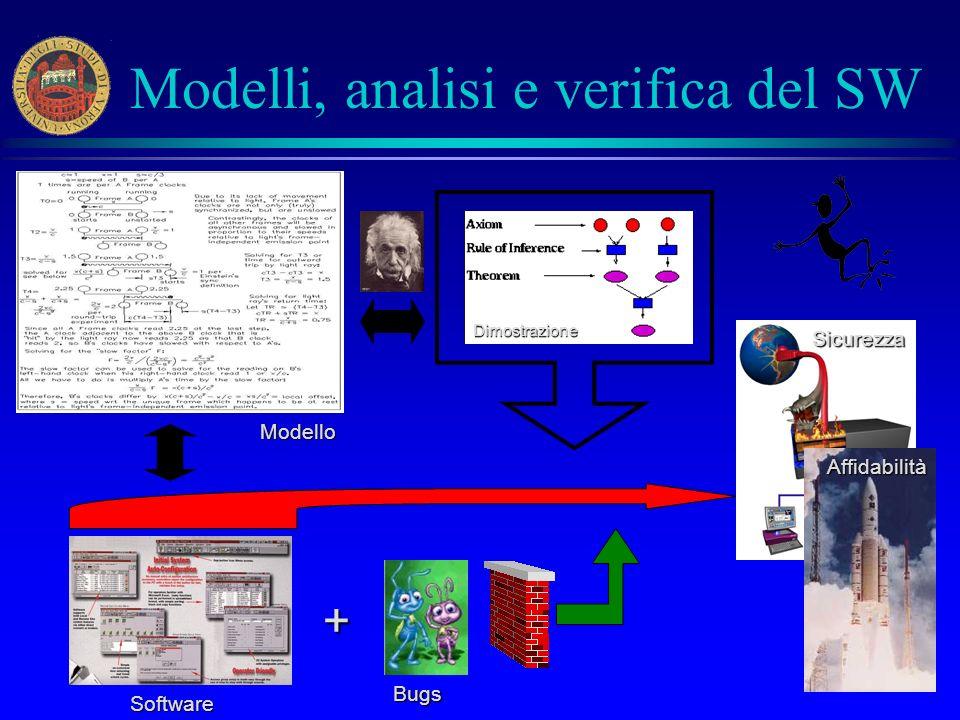 15 Modelli, analisi e verifica del SW Dimostrazione Software Bugs Modello + Sicurezza Affidabilità