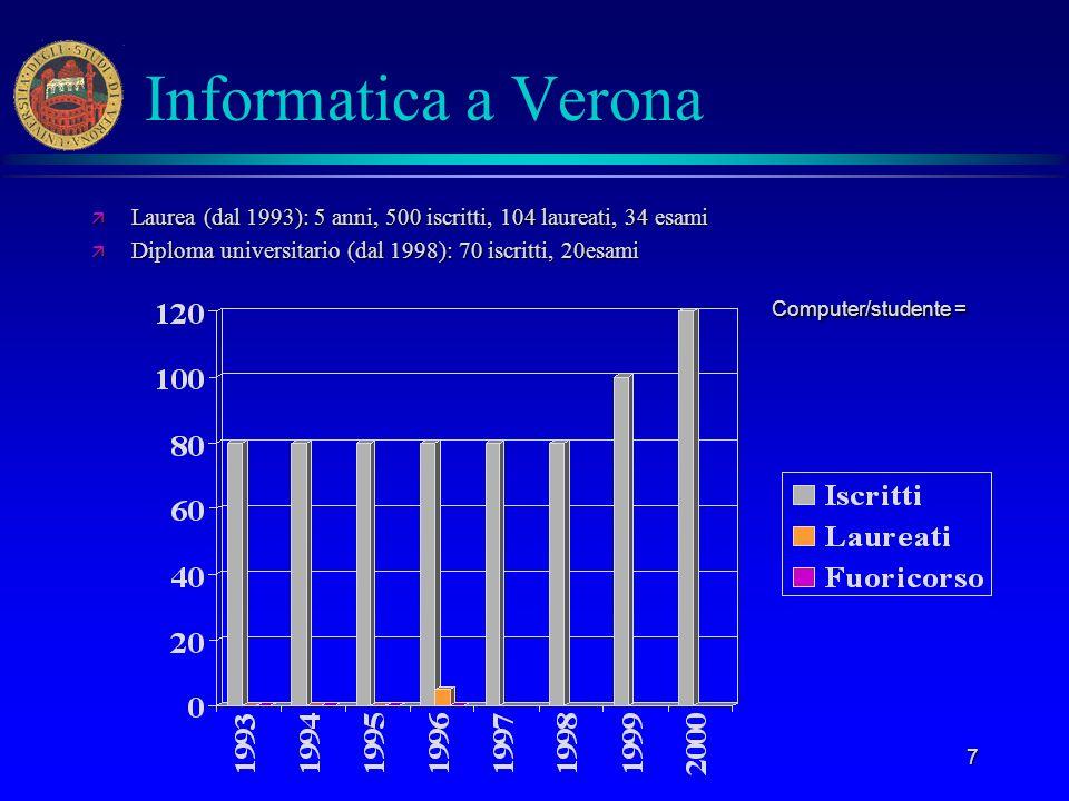 7 Informatica a Verona ä Laurea (dal 1993): 5 anni, 500 iscritti, 104 laureati, 34 esami ä Diploma universitario (dal 1998): 70 iscritti, 20esami Comp