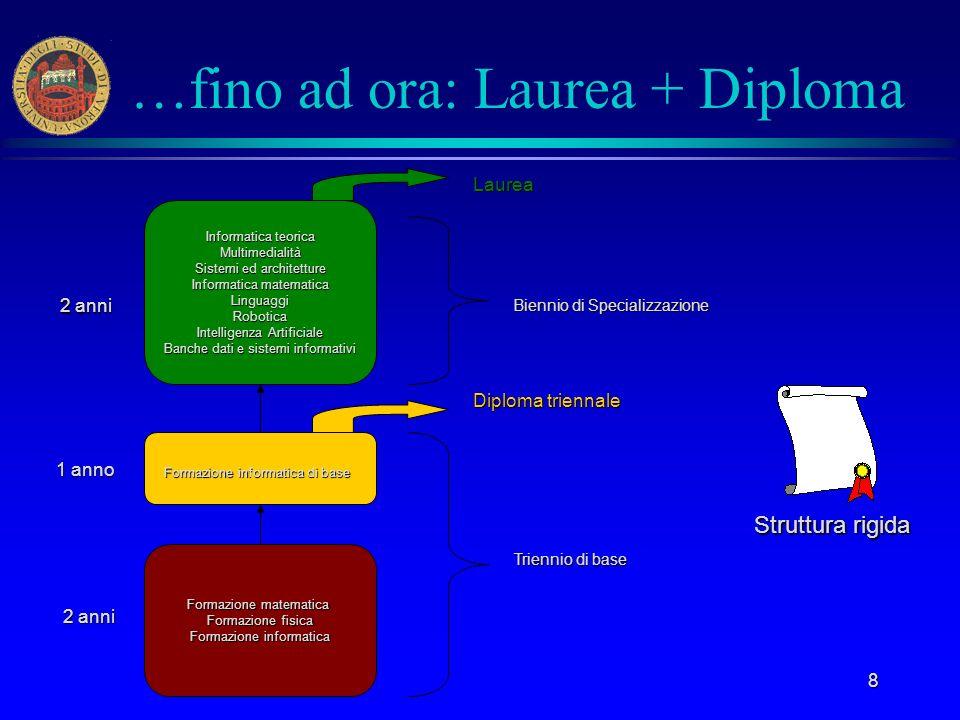 8 …fino ad ora: Laurea + Diploma Formazione matematica Formazione fisica Formazione informatica Informatica teorica Multimedialità Sistemi ed architet