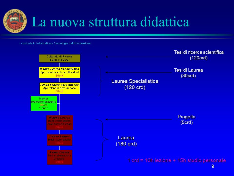 9 La nuova struttura didattica Laurea Specialistica (120 crd) Laurea (180 crd) 1 crd = 10h lezione + 15h studio personale Tesi di Laurea (30crd) Proge