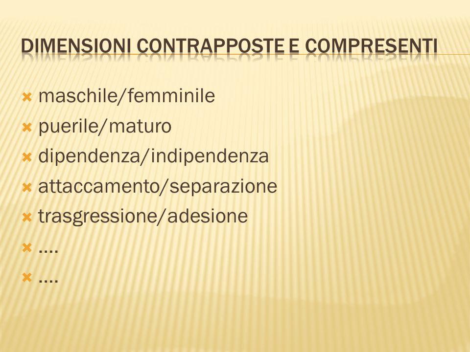maschile/femminile puerile/maturo dipendenza/indipendenza attaccamento/separazione trasgressione/adesione ….