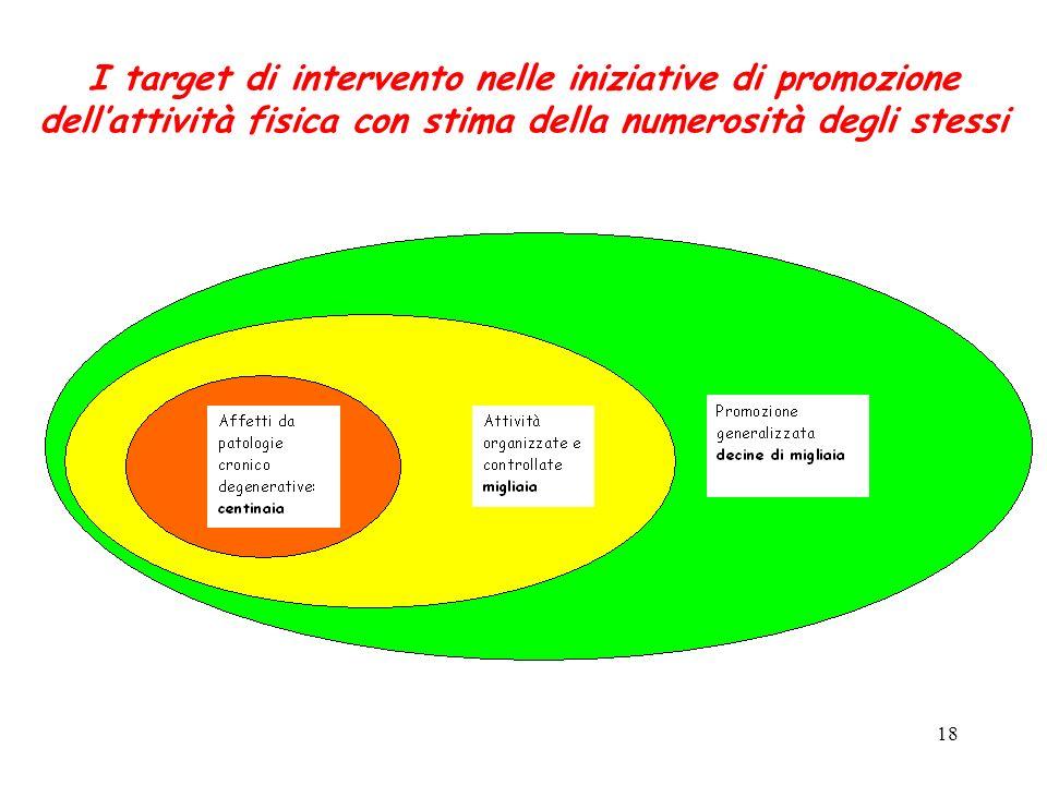 18 I target di intervento nelle iniziative di promozione dellattività fisica con stima della numerosità degli stessi